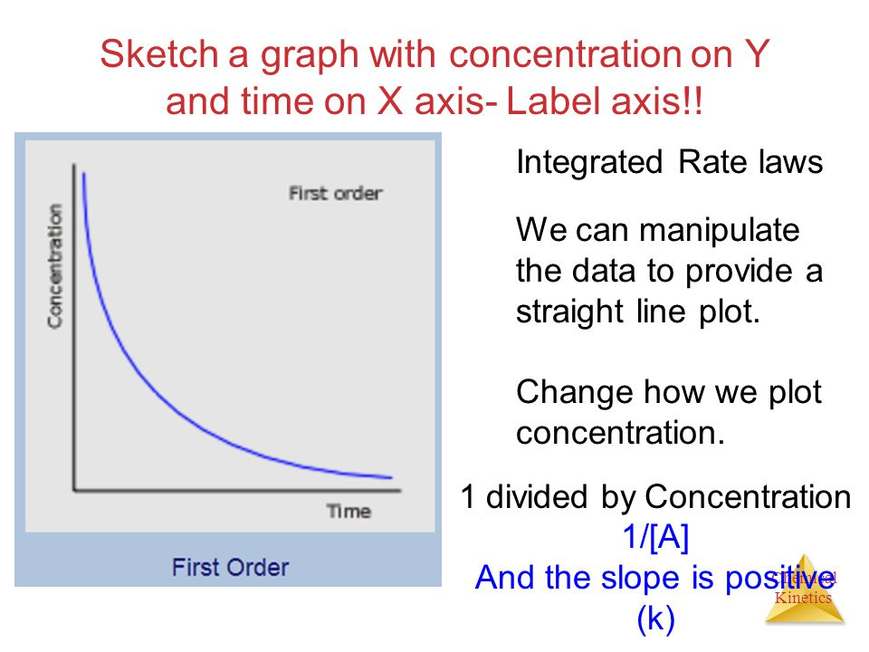Sketch a graph with concentration on Y and time on X axis- Label axis!!