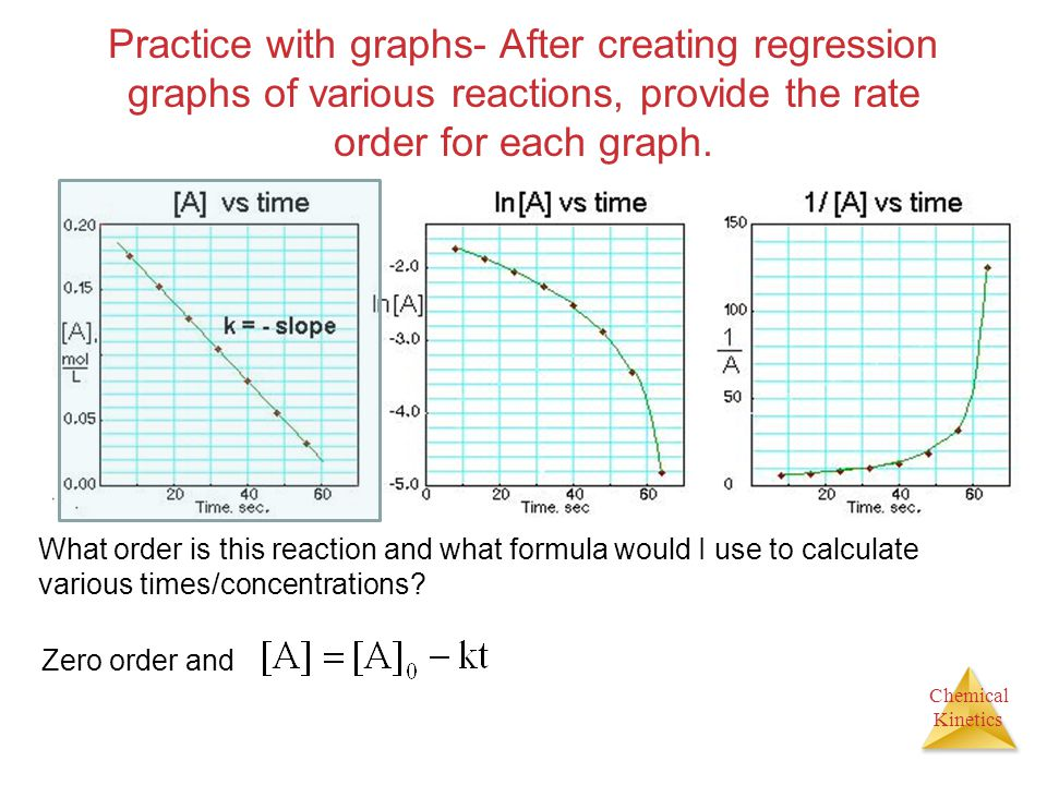 Practice with graphs- After creating regression graphs of various reactions, provide the rate order for each graph.