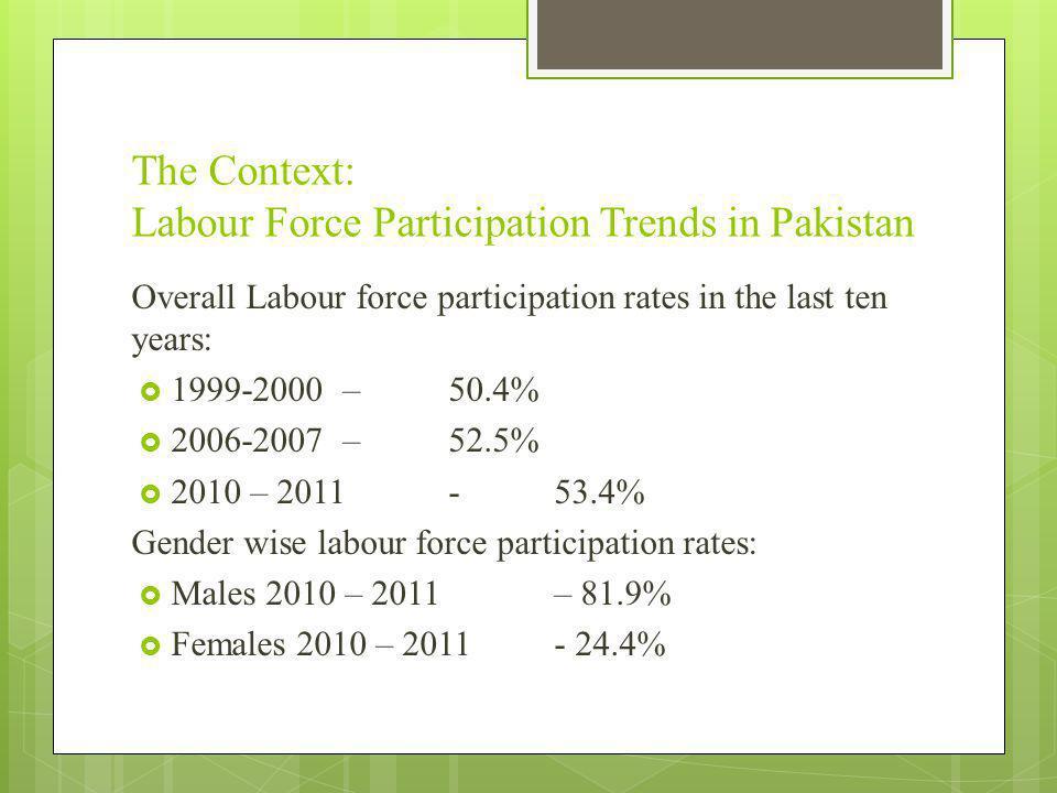 The Context: Labour Force Participation Trends in Pakistan