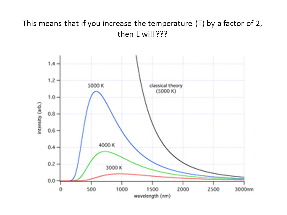 This means that if you increase the temperature (T) by a factor of 2, then L will