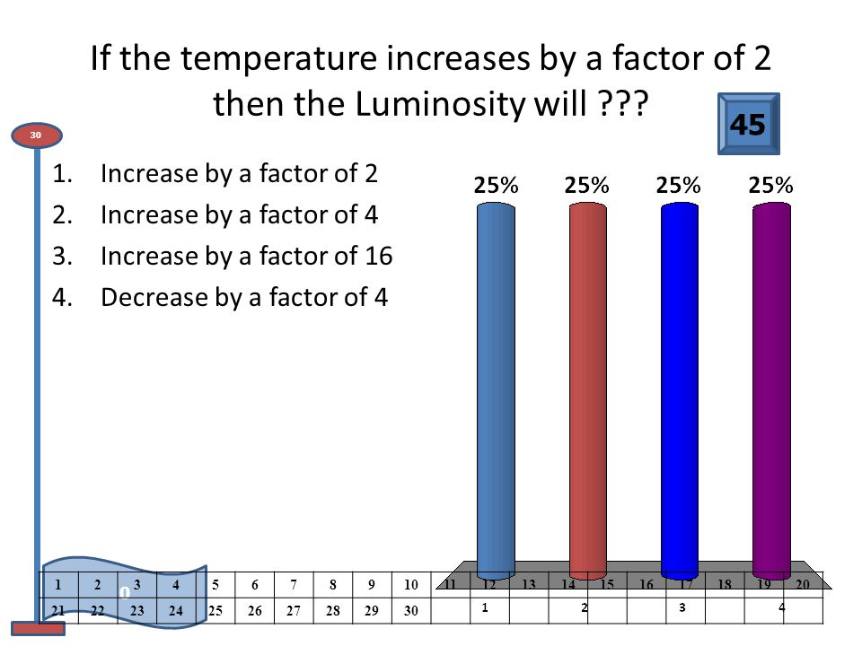 If the temperature increases by a factor of 2 then the Luminosity will