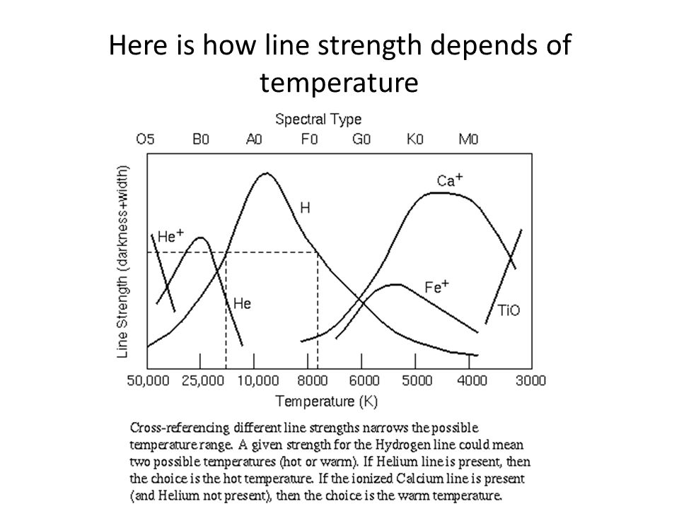 Here is how line strength depends of temperature