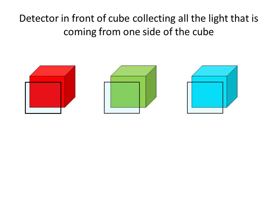 Detector in front of cube collecting all the light that is coming from one side of the cube