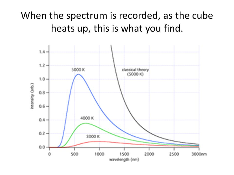 When the spectrum is recorded, as the cube heats up, this is what you find.