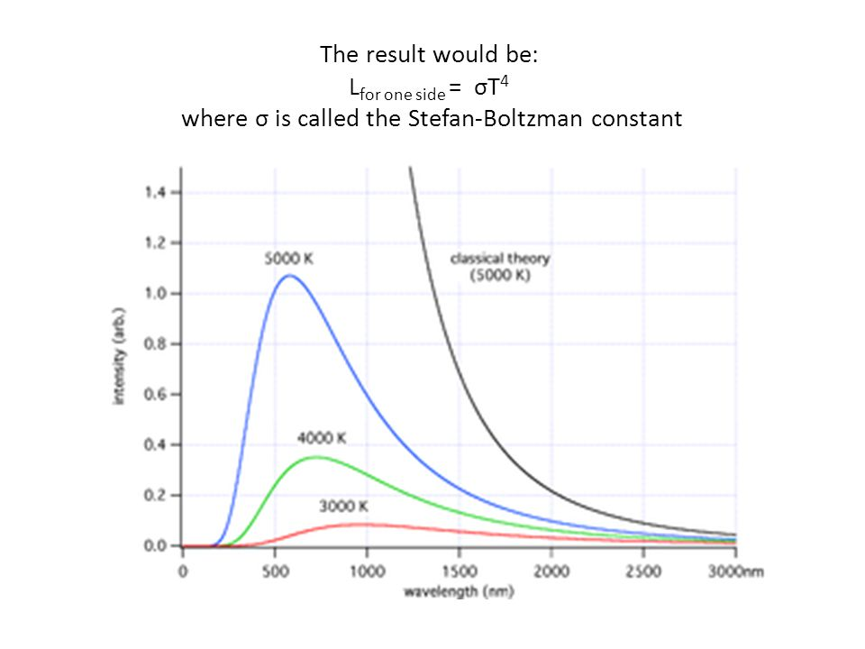 The result would be: Lfor one side = σT4 where σ is called the Stefan-Boltzman constant
