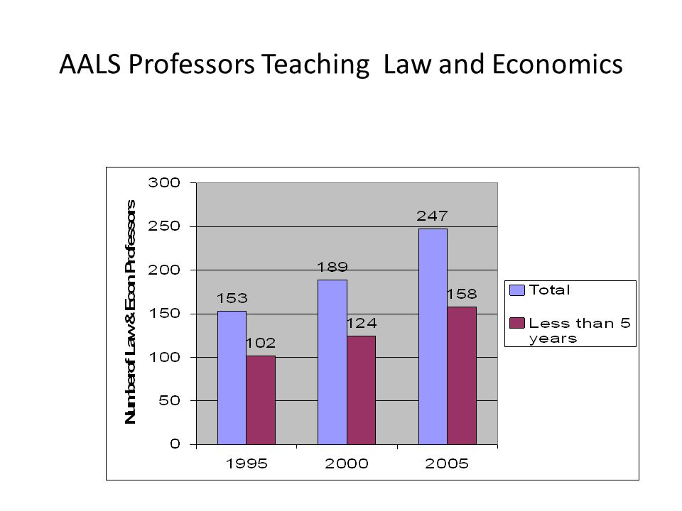 AALS Professors Teaching Law and Economics