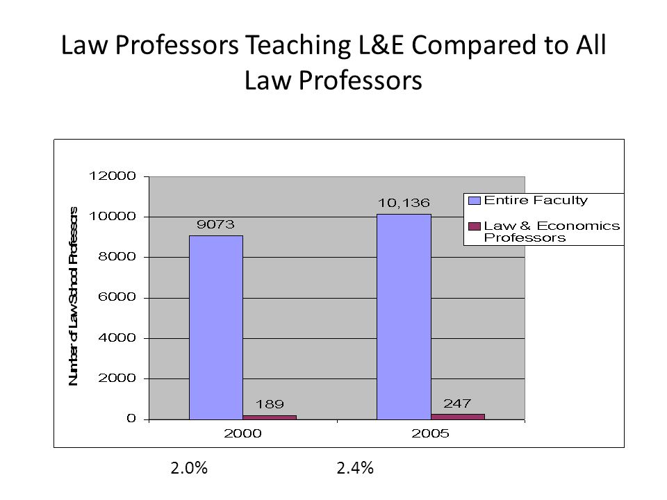 Law Professors Teaching L&E Compared to All Law Professors