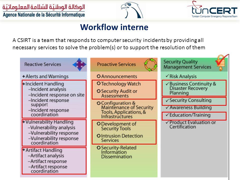 Workflow interne