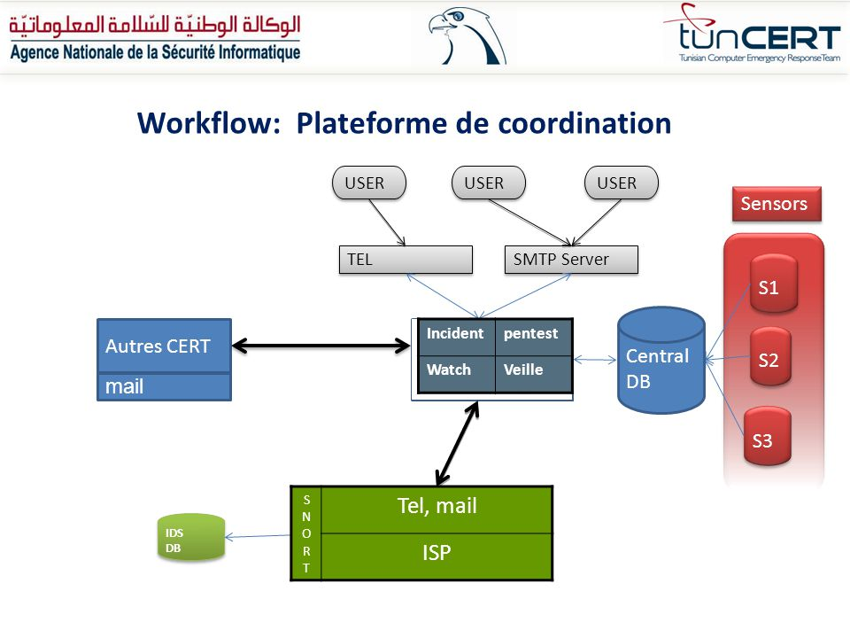 Workflow: Plateforme de coordination