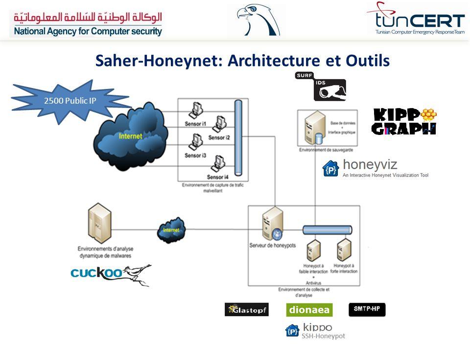 Saher-Honeynet: Architecture et Outils