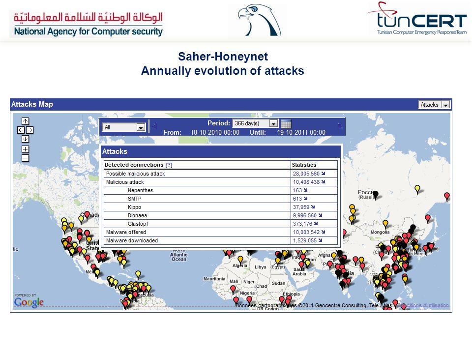 Annually evolution of attacks