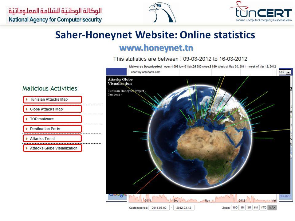 Saher-Honeynet Website: Online statistics