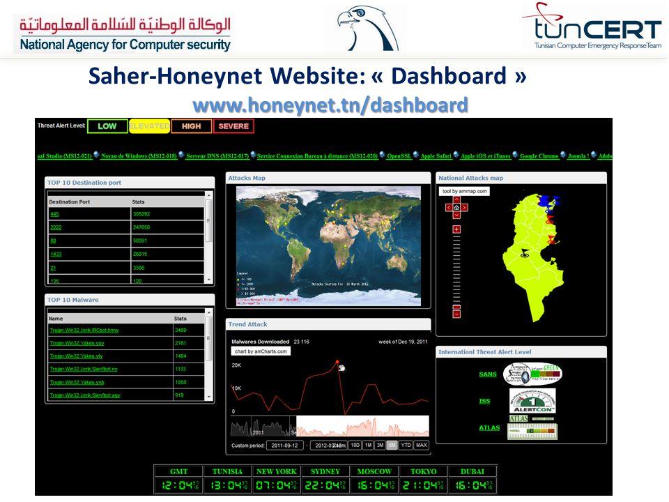 Saher-Honeynet Website: « Dashboard »