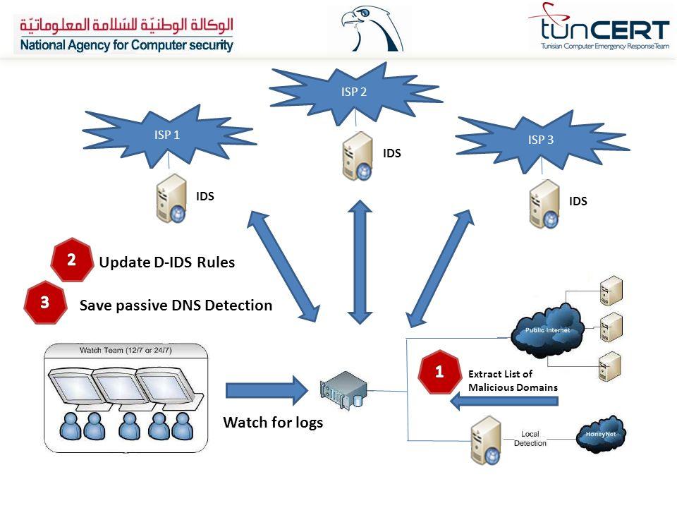 Save passive DNS Detection