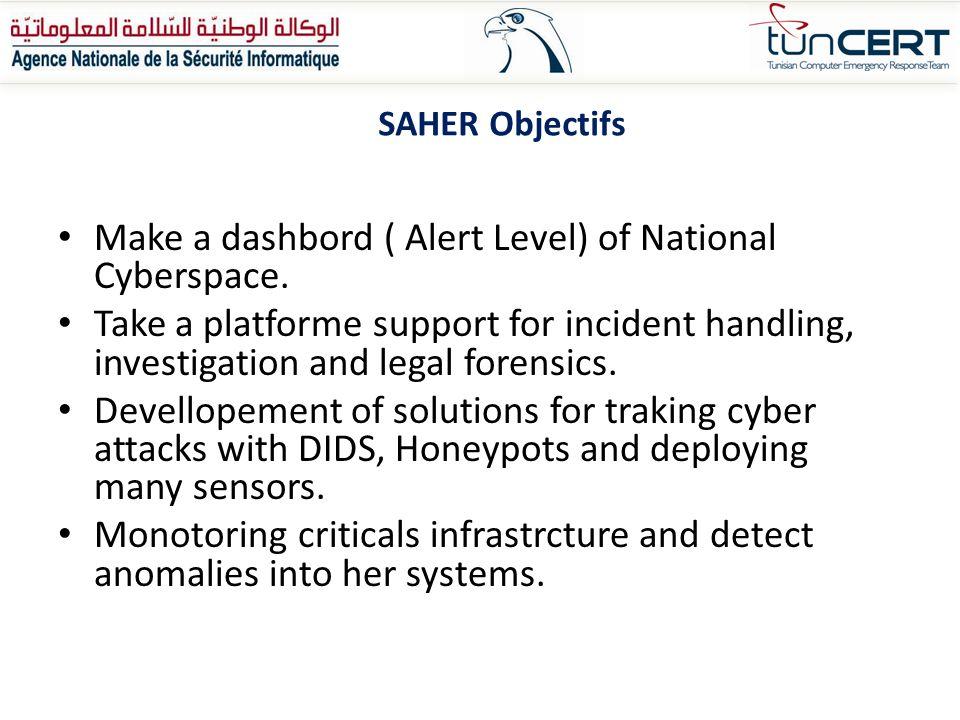 Make a dashbord ( Alert Level) of National Cyberspace.