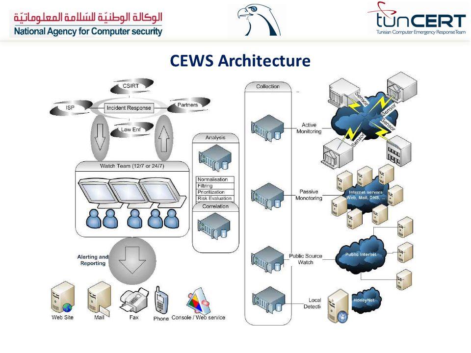 CEWS Architecture