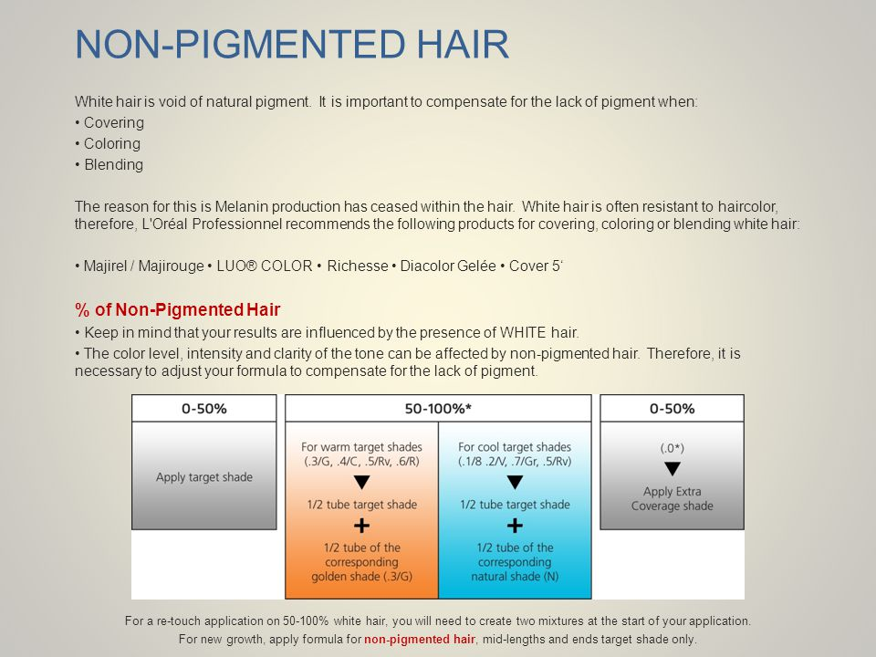 NON-PIGMENTED HAIR % of Non-Pigmented Hair