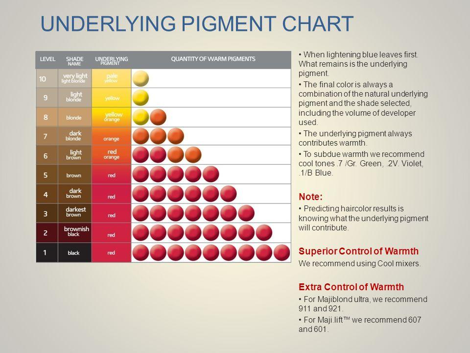 UNDERLYING PIGMENT CHART