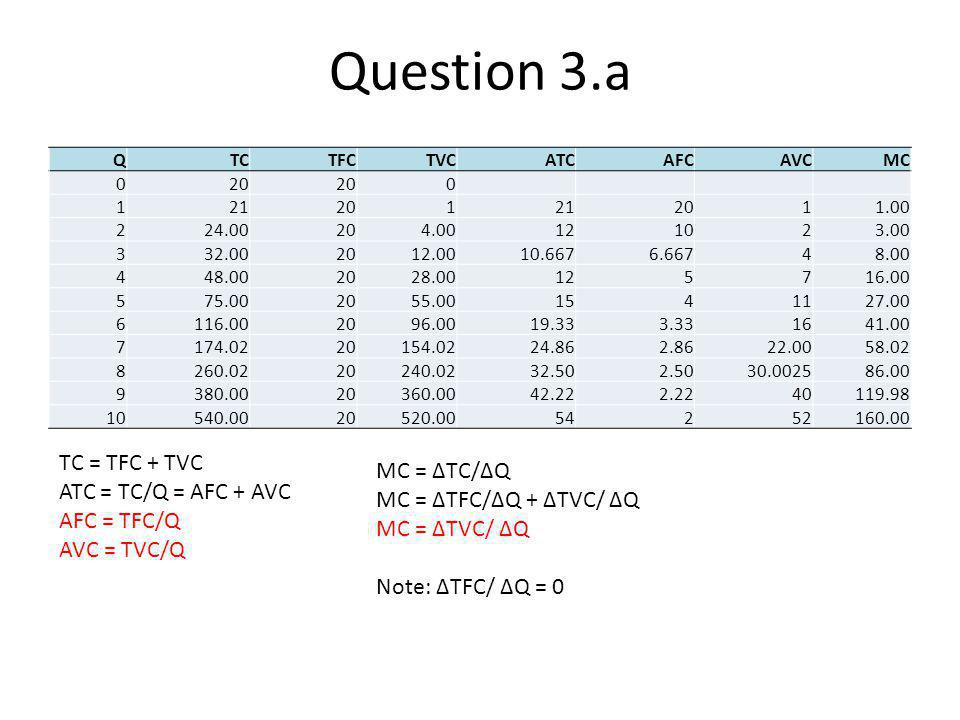 Question 3.a TC = TFC + TVC MC = ∆TC/∆Q ATC = TC/Q = AFC + AVC
