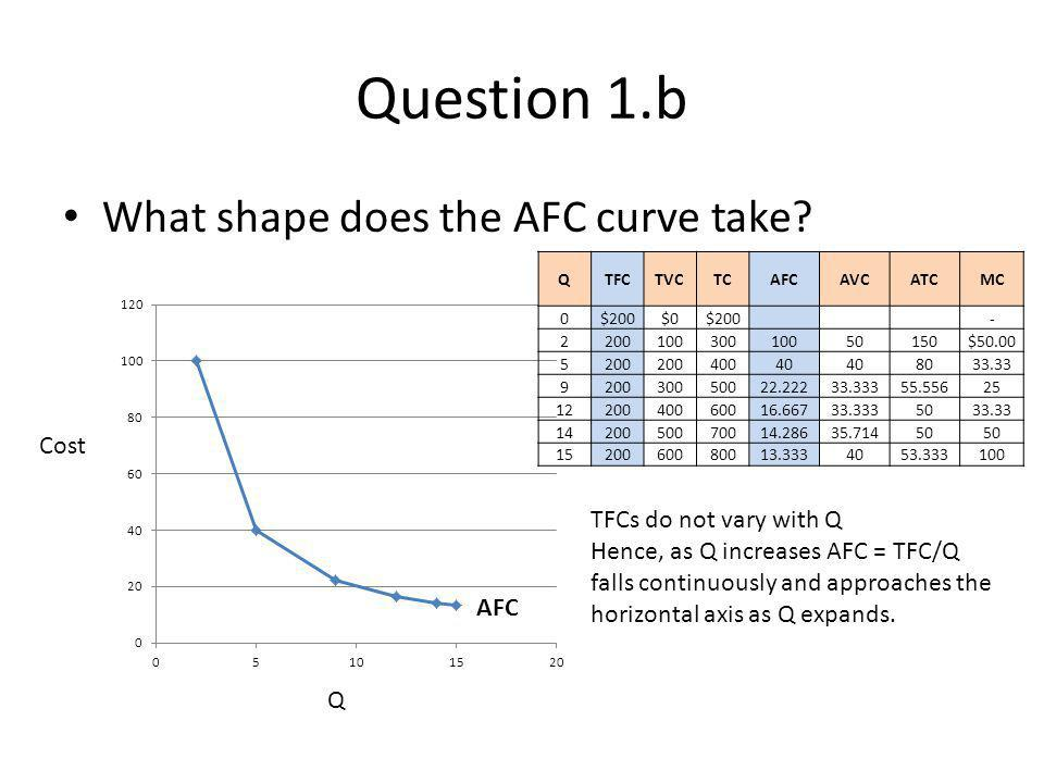 Question 1.b What shape does the AFC curve take Cost