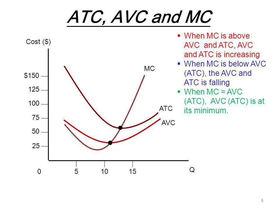 ATC, AVC and MC When MC is above AVC and ATC, AVC and ATC is increasing. When MC is below AVC (ATC), the AVC and ATC is falling.