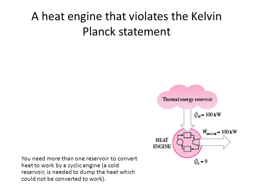 A heat engine that violates the Kelvin Planck statement