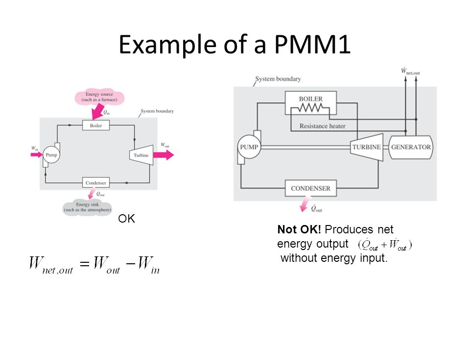 Example of a PMM1 OK Not OK! Produces net energy output