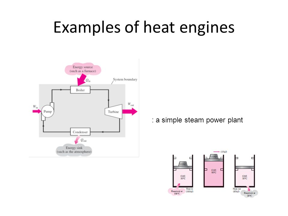 Examples of heat engines