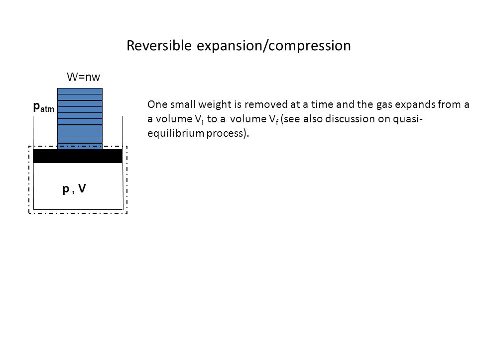 Reversible expansion/compression