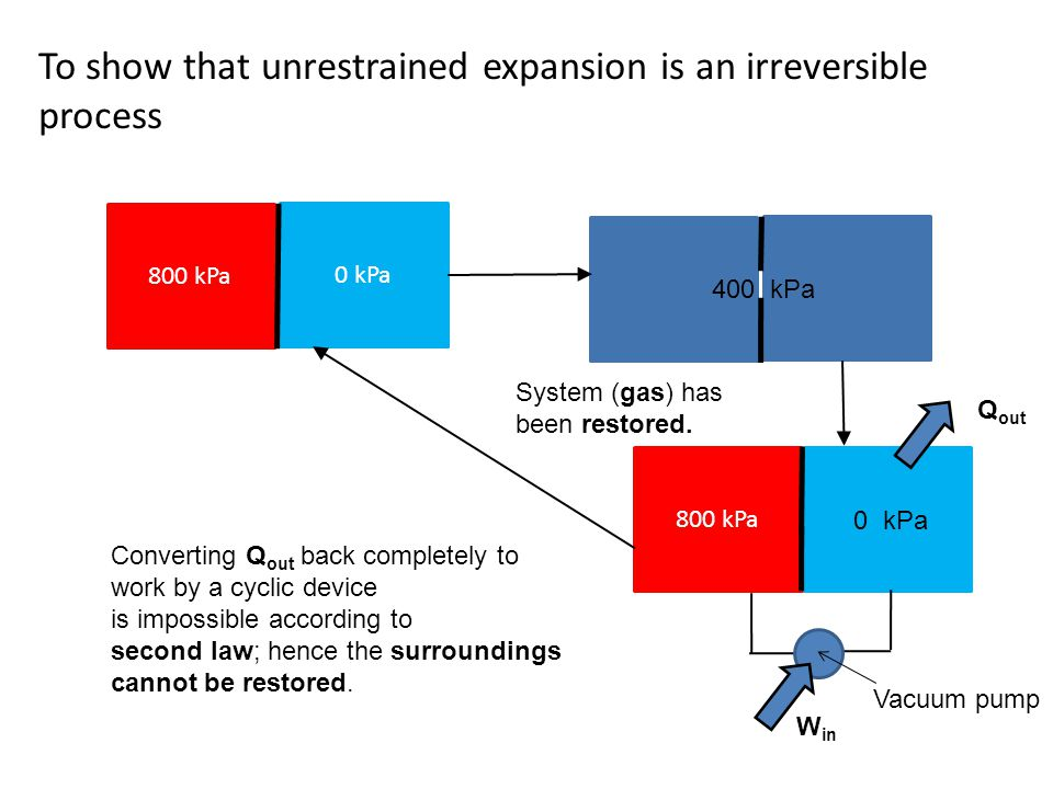 To show that unrestrained expansion is an irreversible process