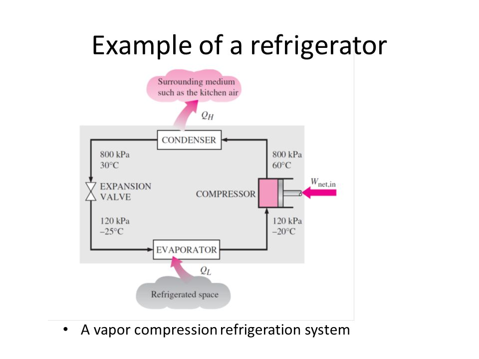 Example of a refrigerator