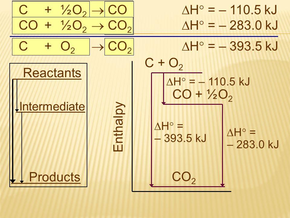 C + ½ O2  CO H = – 110.5 kJ CO + ½ O2  CO2 H = – 283.0 kJ
