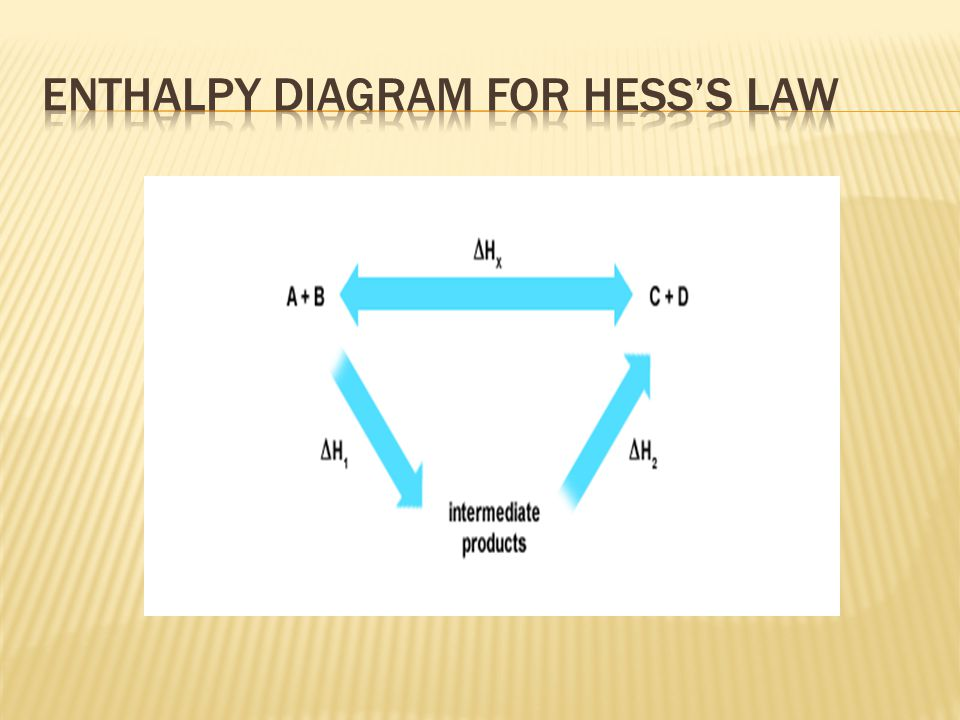 Enthalpy diagram for hess'S law
