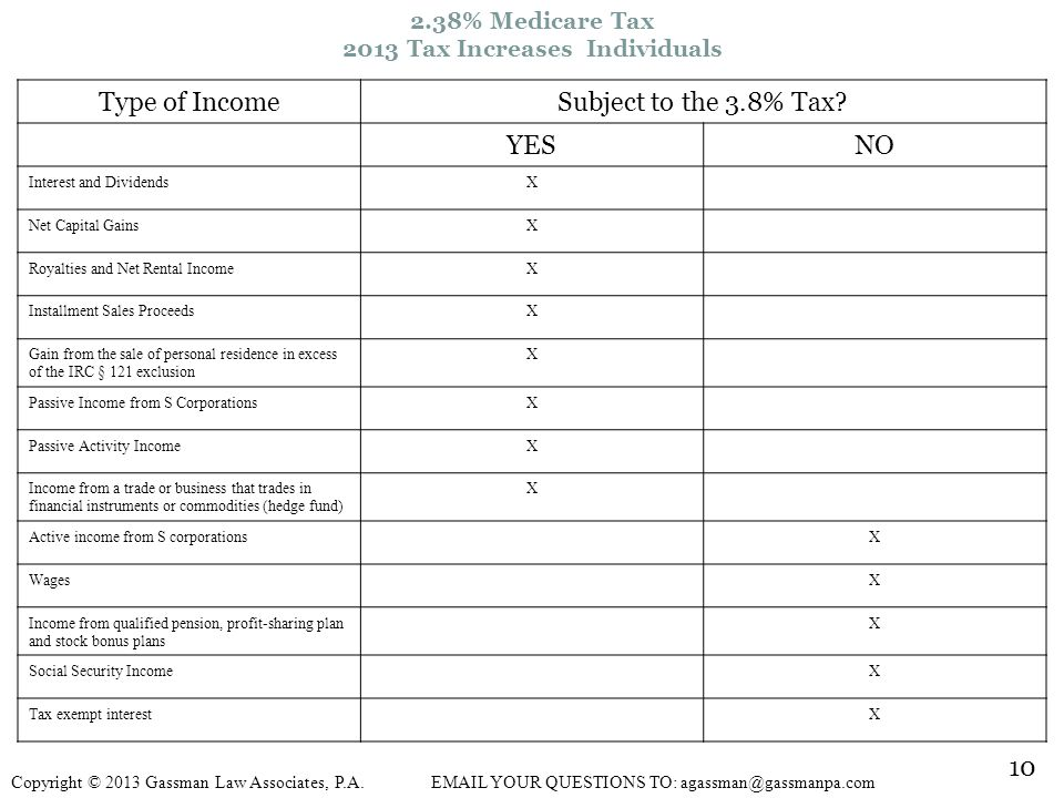 2013 Tax Increases Individuals