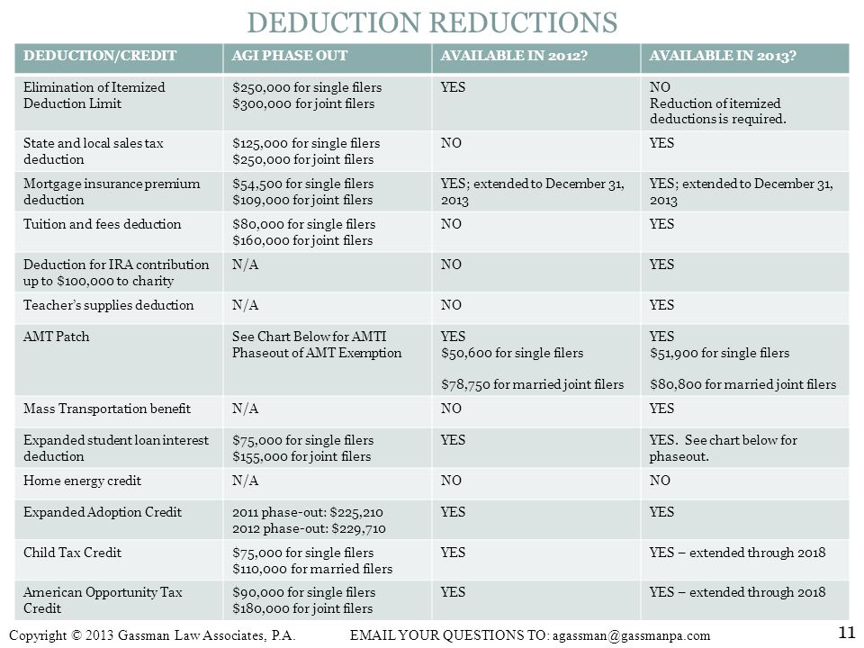 DEDUCTION REDUCTIONS DEDUCTION/CREDIT. AGI PHASE OUT. AVAILABLE IN 2012 AVAILABLE IN 2013 Elimination of Itemized Deduction Limit.