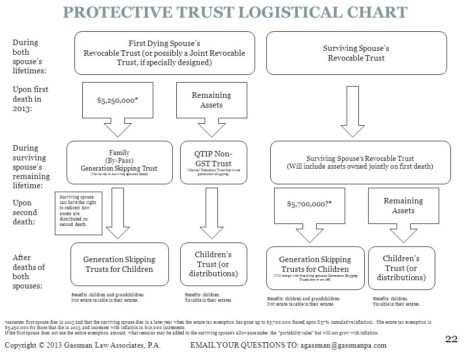 PROTECTIVE TRUST LOGISTICAL CHART