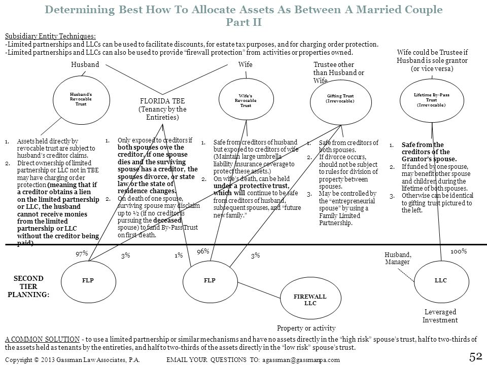 52 Determining Best How To Allocate Assets As Between A Married Couple