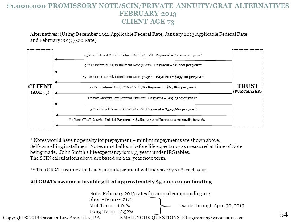 $1,000,000 PROMISSORY NOTE/SCIN/PRIVATE ANNUITY/GRAT ALTERNATIVES