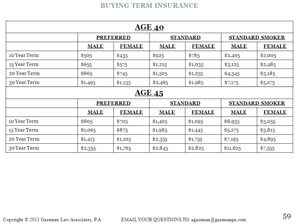 AGE 40 AGE 45 59 BUYING TERM INSURANCE PREFERRED STANDARD