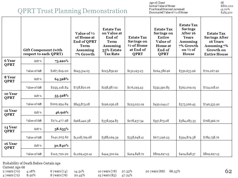 QPRT Trust Planning Demonstration