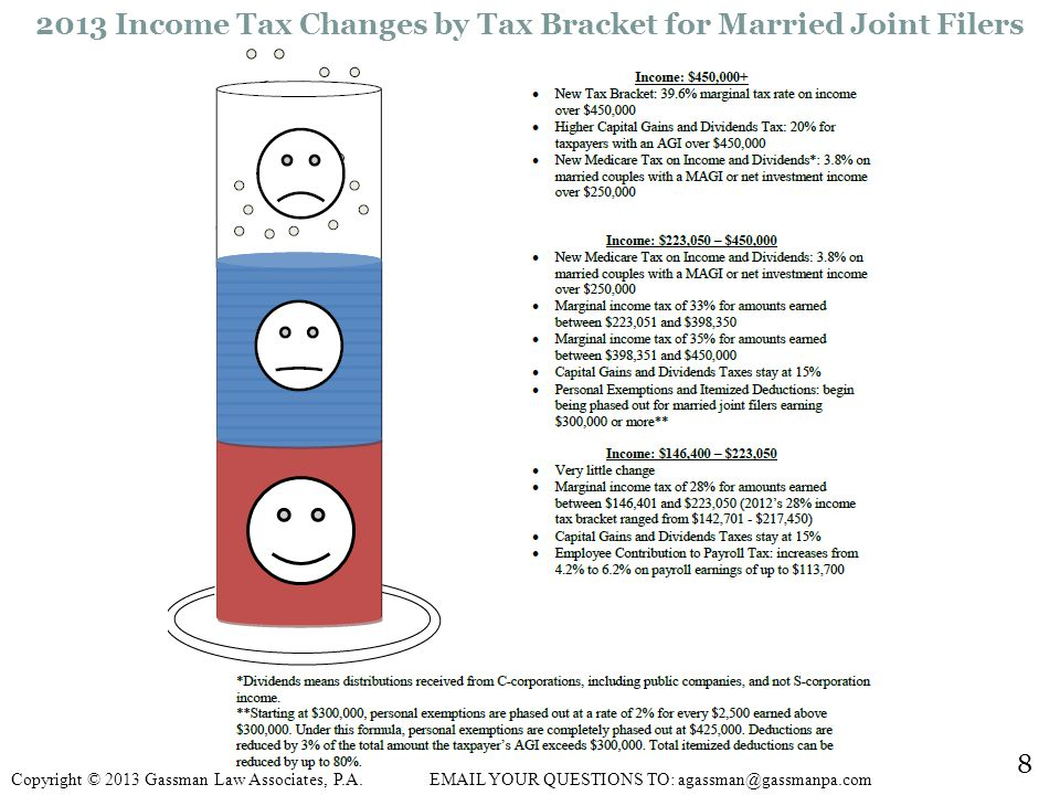 2013 Income Tax Changes by Tax Bracket for Married Joint Filers