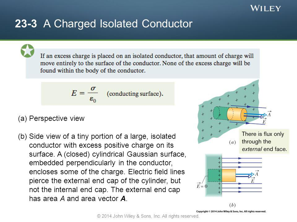 23-3 A Charged Isolated Conductor