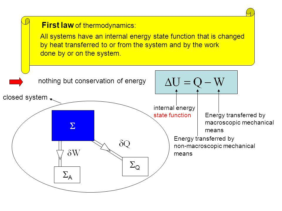  Q A First law of thermodynamics: