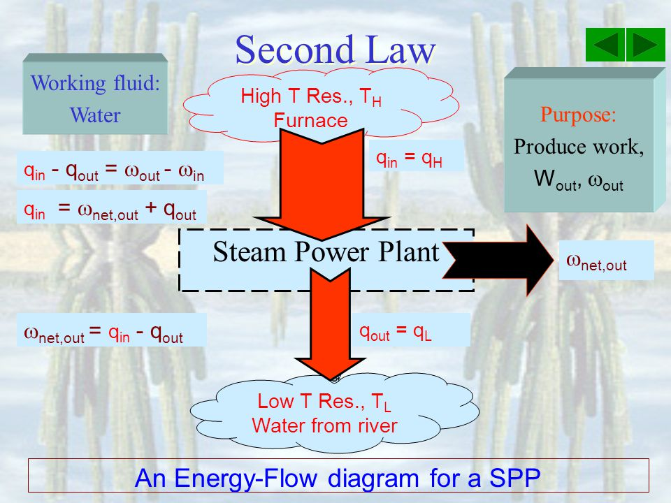 An Energy-Flow diagram for a SPP