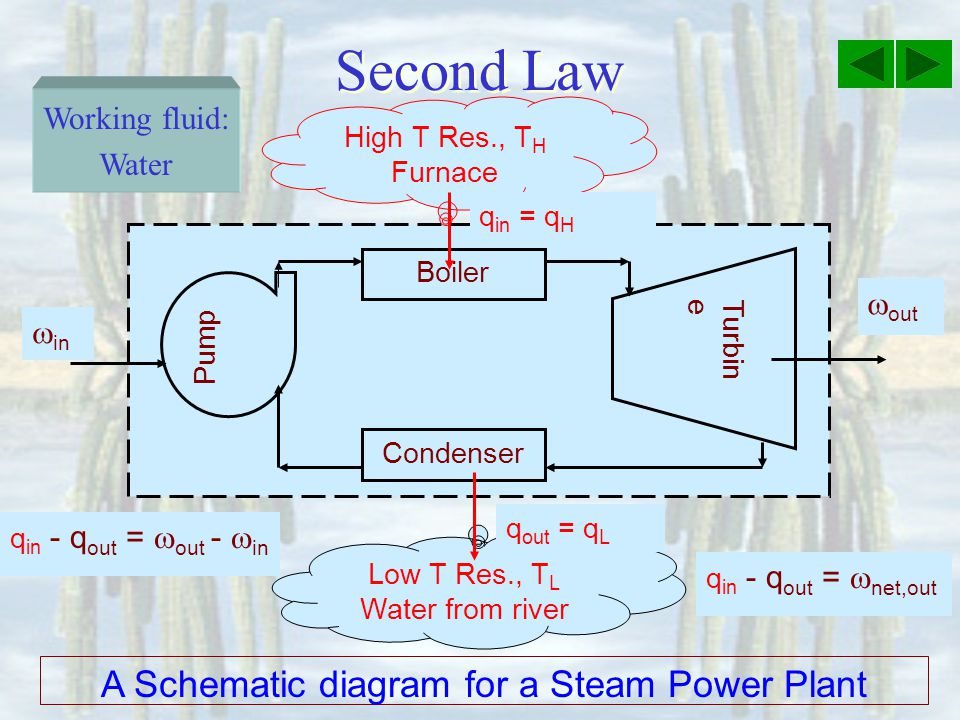 A Schematic diagram for a Steam Power Plant