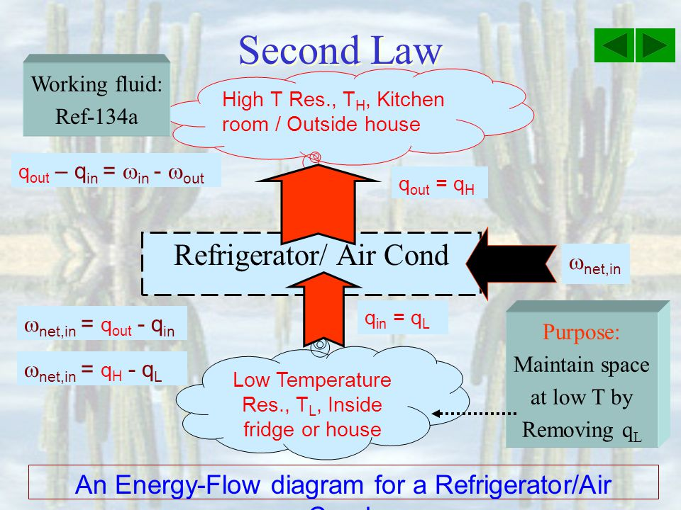 Second Law Refrigerator/ Air Cond