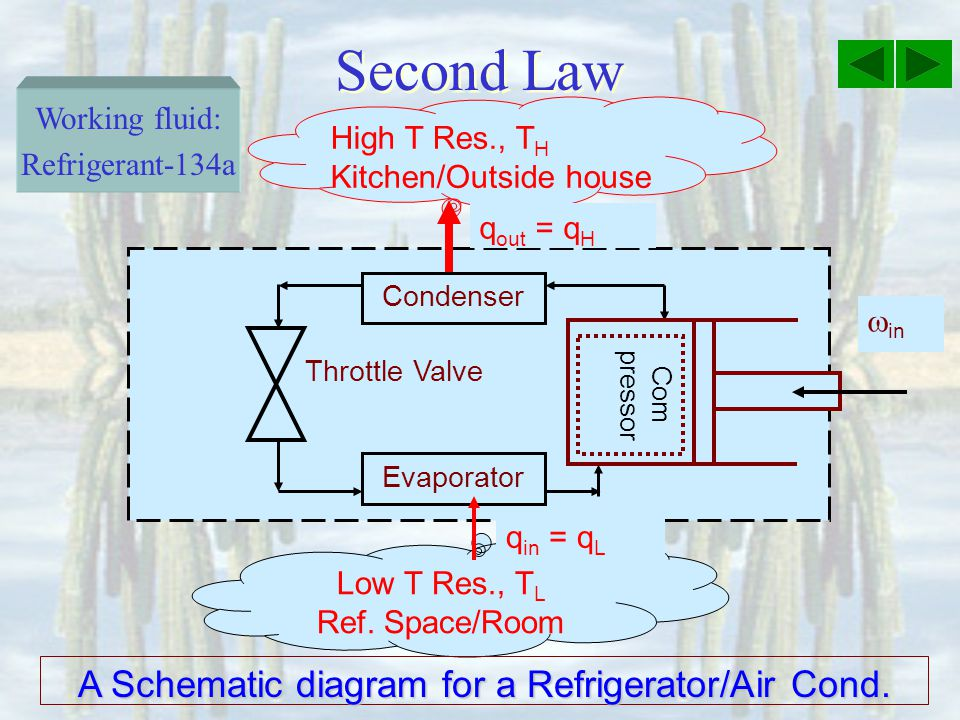 A Schematic diagram for a Refrigerator/Air Cond.