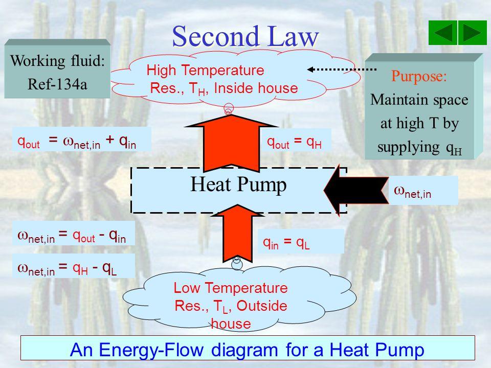 An Energy-Flow diagram for a Heat Pump