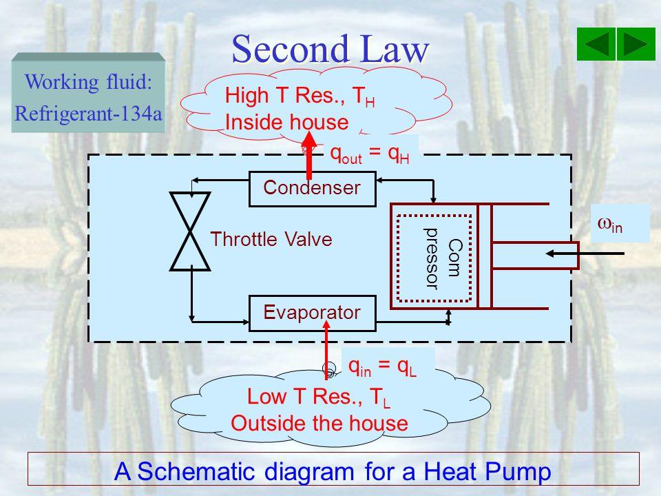 A Schematic diagram for a Heat Pump