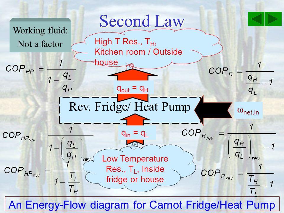 Second Law Rev. Fridge/ Heat Pump
